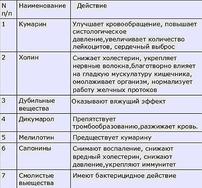 Донник_таблица